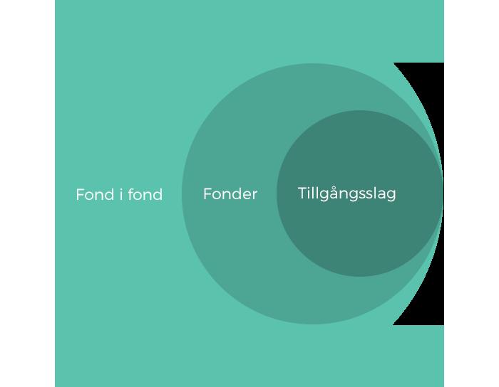 fond i fond struktur