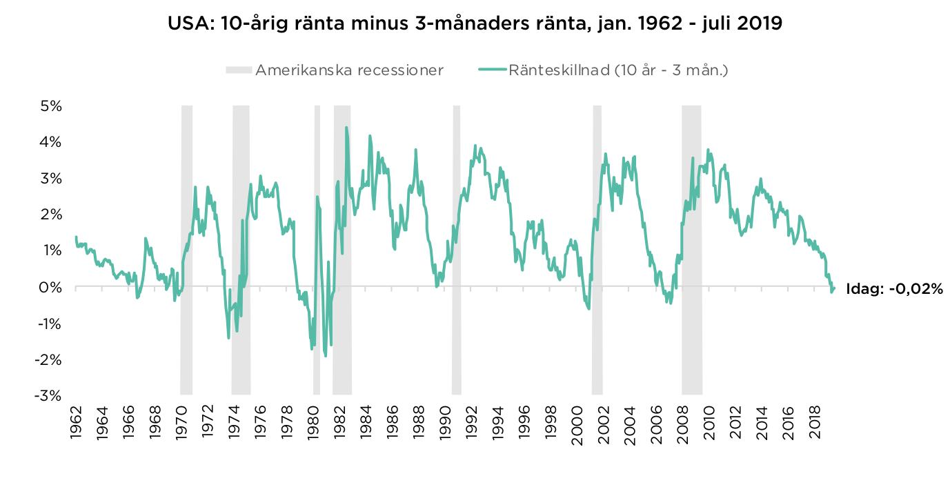 USA: 10-årig ränta minus 3-månaders ränta, jan. 1962 – juli 2019