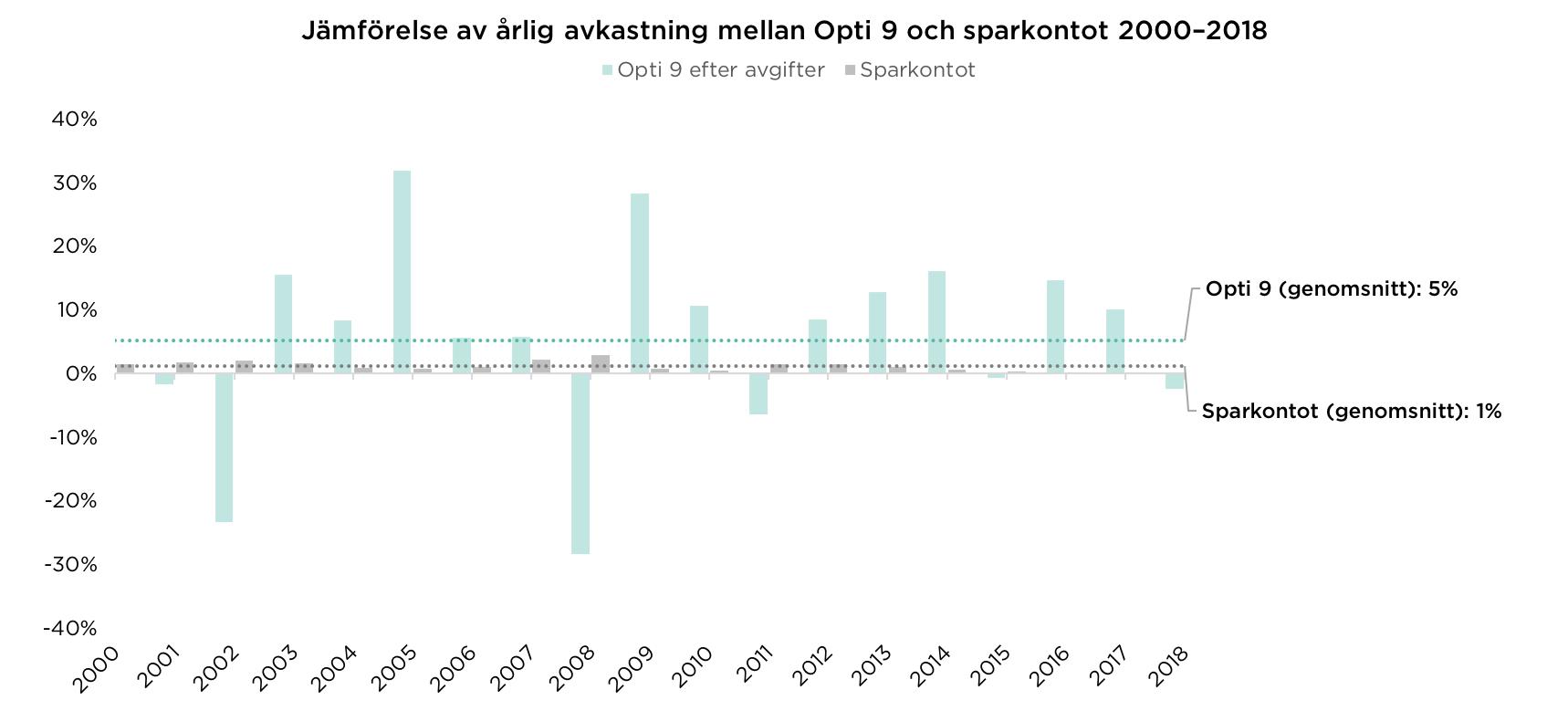 Jämförelse av årlig avkastning mellan Opti 9 och sparkonto 2000–2018