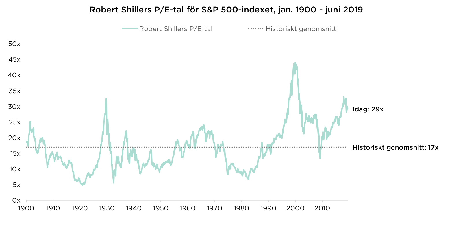 Robert Shillers P/E-tal för S&P 500-indexet, jan. 1900 – juni 2019