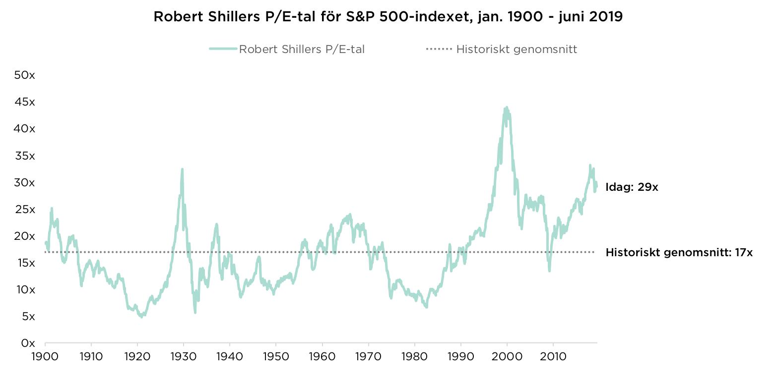 Robert Shillers P/E-tal för S&P 500-indexet, jan. 1900 – juni 2019